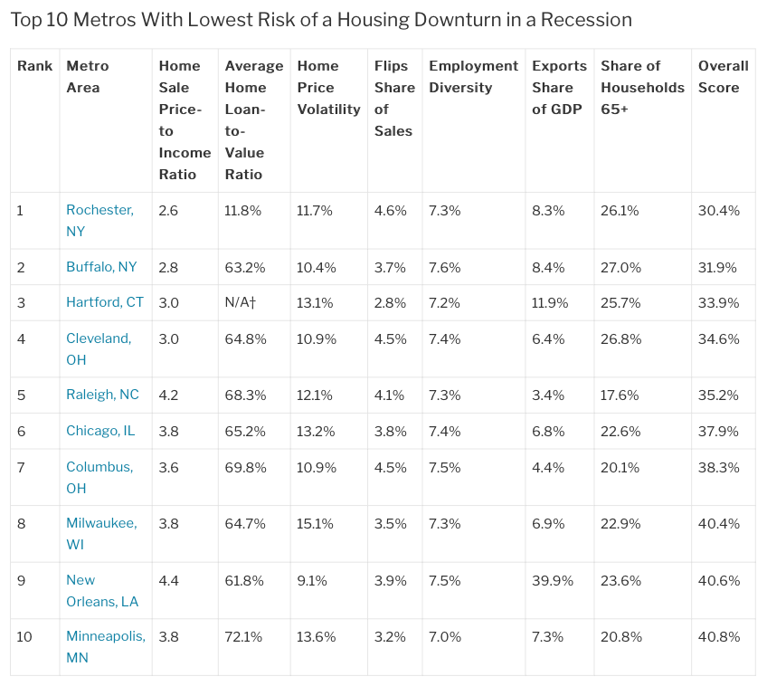 Redfin's 10 lowest risks in downturn chart. Visit source link at the end of this article for more information.