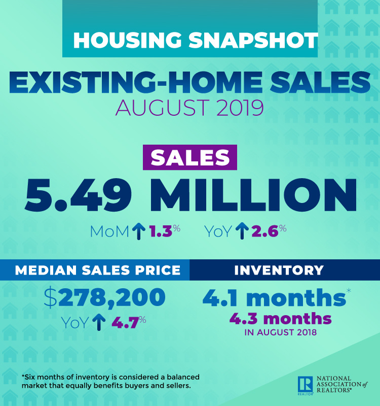 Existing home sales infographic. Graphic reflects article text.