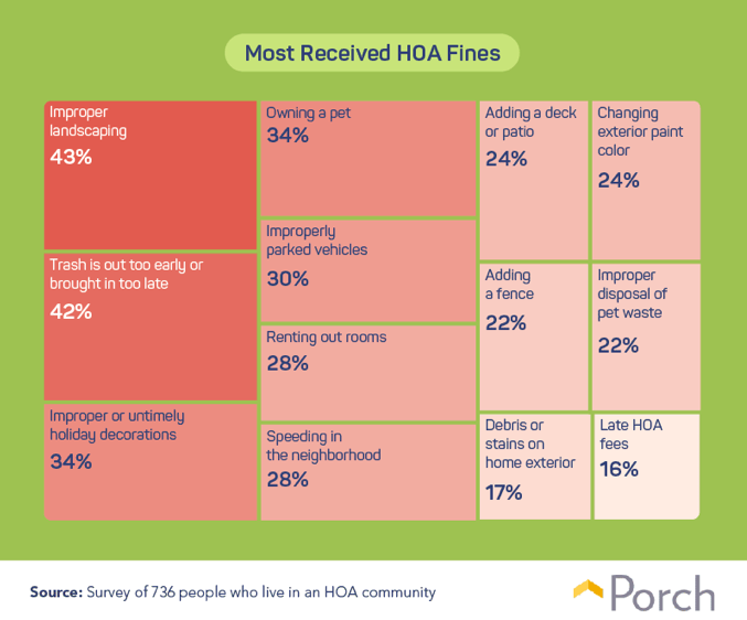 List of HOA fines. Visit source link at the end of this article for more information.