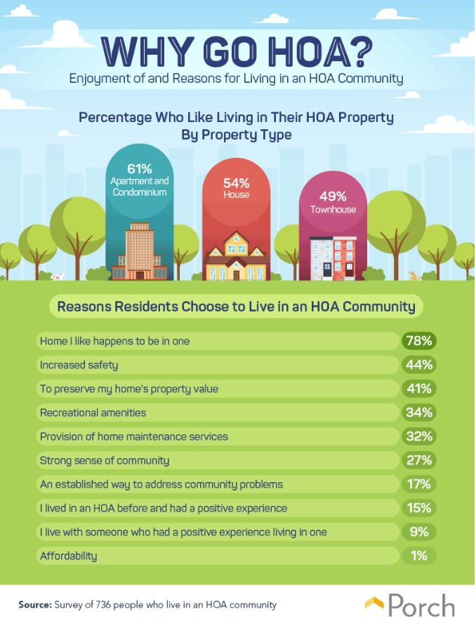 Why go HOA graphic. Visit source link at the end of this article for more information.