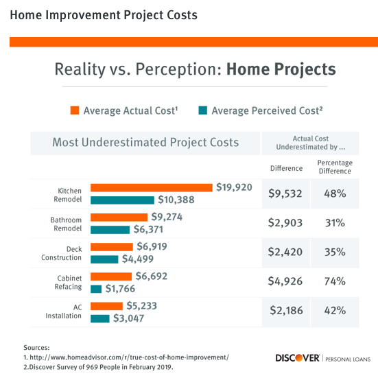 Home improvement survey from Discover. Visit source link at the end of this article for more information.
