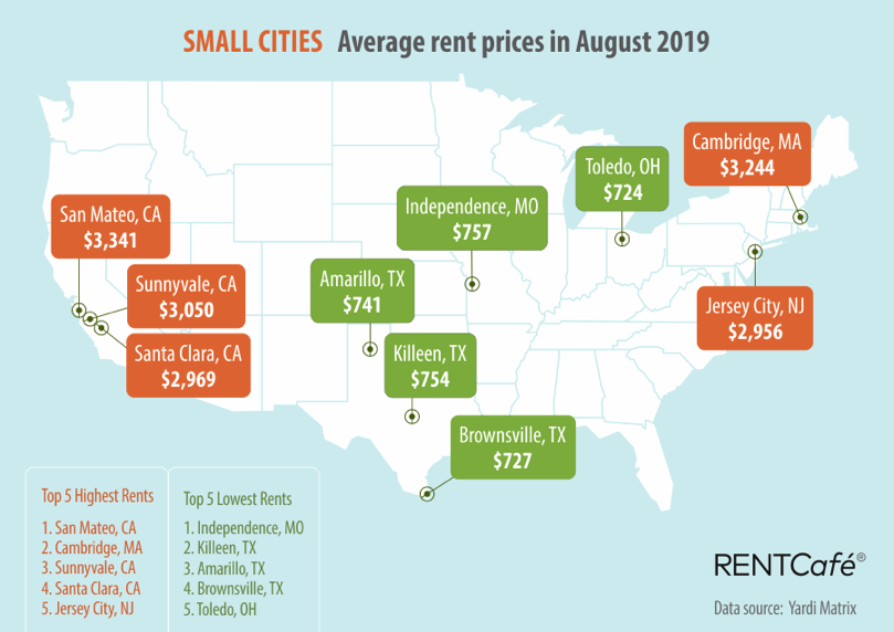 RentCafe small cities. Visit source link at the end of this article for more information.