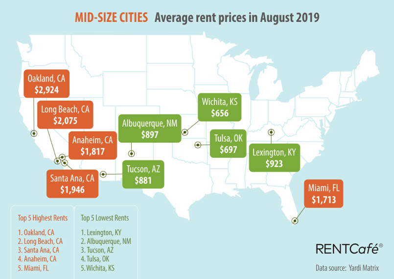 RentCafe midsize cities. Visit source link at the end of this article for more information.