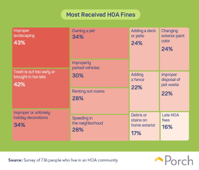 Porch.com HOA rules chart.Visit source link at the end of this article for more information.