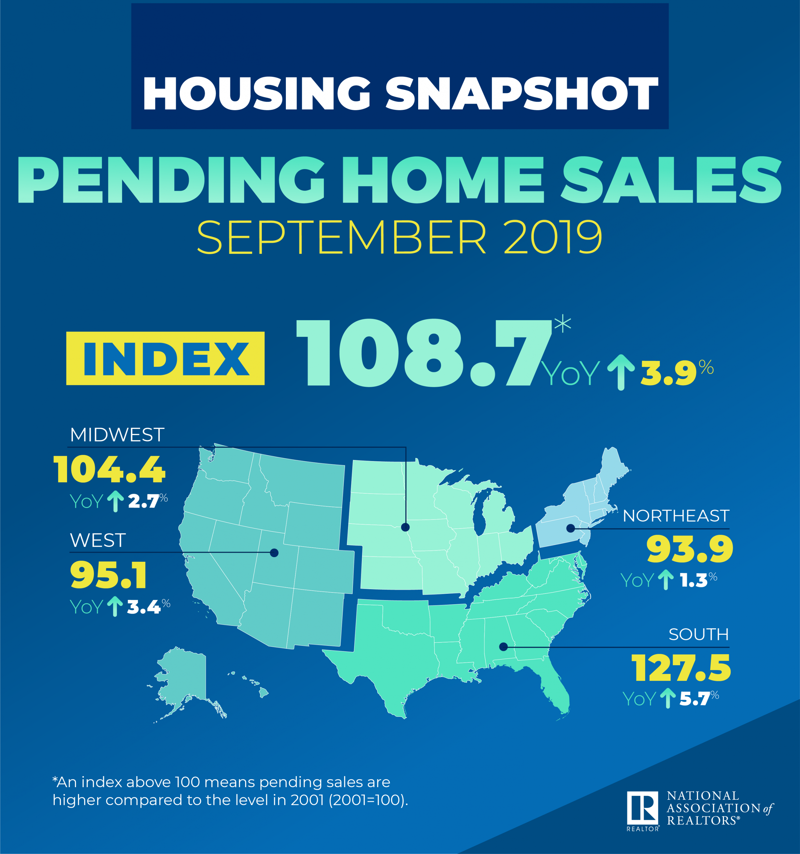 September 2019 Pending home sales. Visit source link at the end of this article for more information.