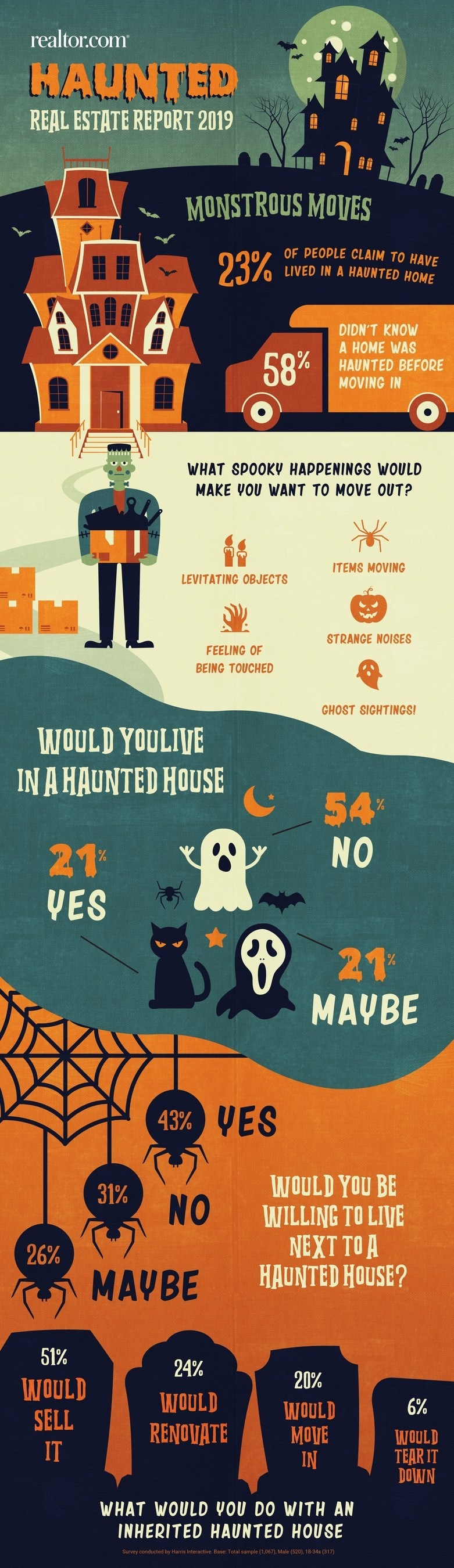 realtor.com haunted house infographic.