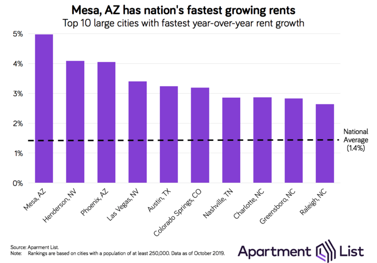 Apartment List's rent growth chart. Visit source link at the end of this article for more information.