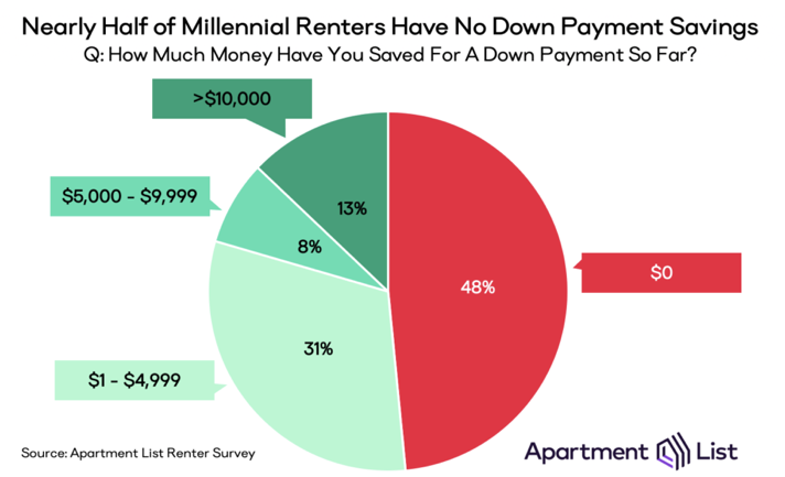 Apartment List down payment chart. Visit source link at the end of this article for more information.