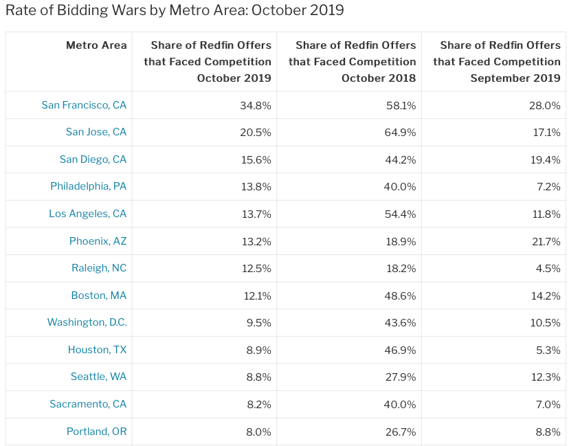 Bidding wars table from Redfin. Visit source link at the end of this article for more information.