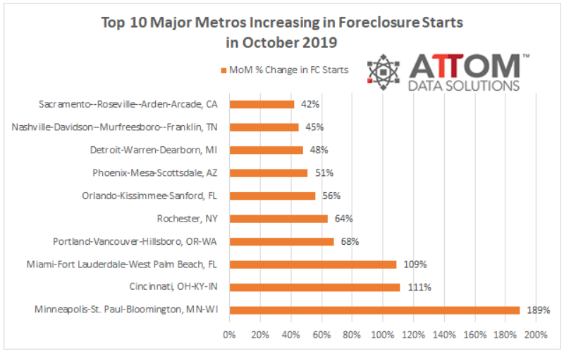 ATTOM foreclosure starts chart. Visit source link at the end of this article for more information.
