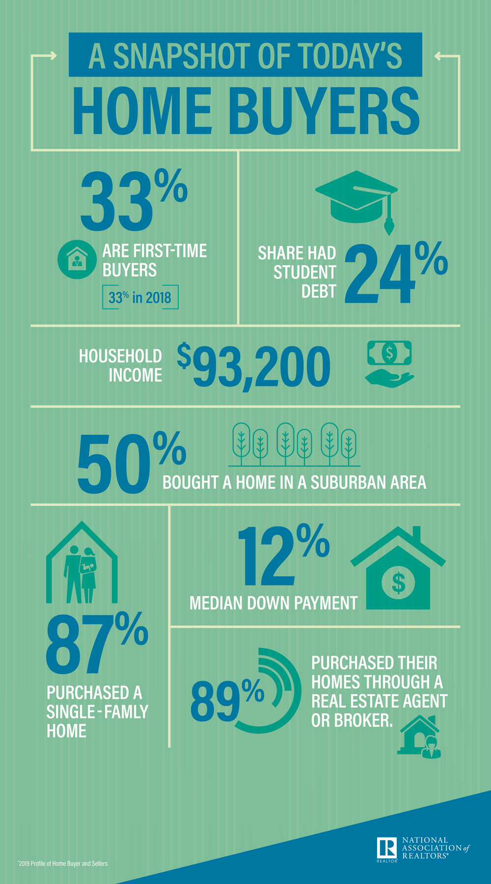 Home Buyer infographic. Visit source link at the end of this article for more information.
