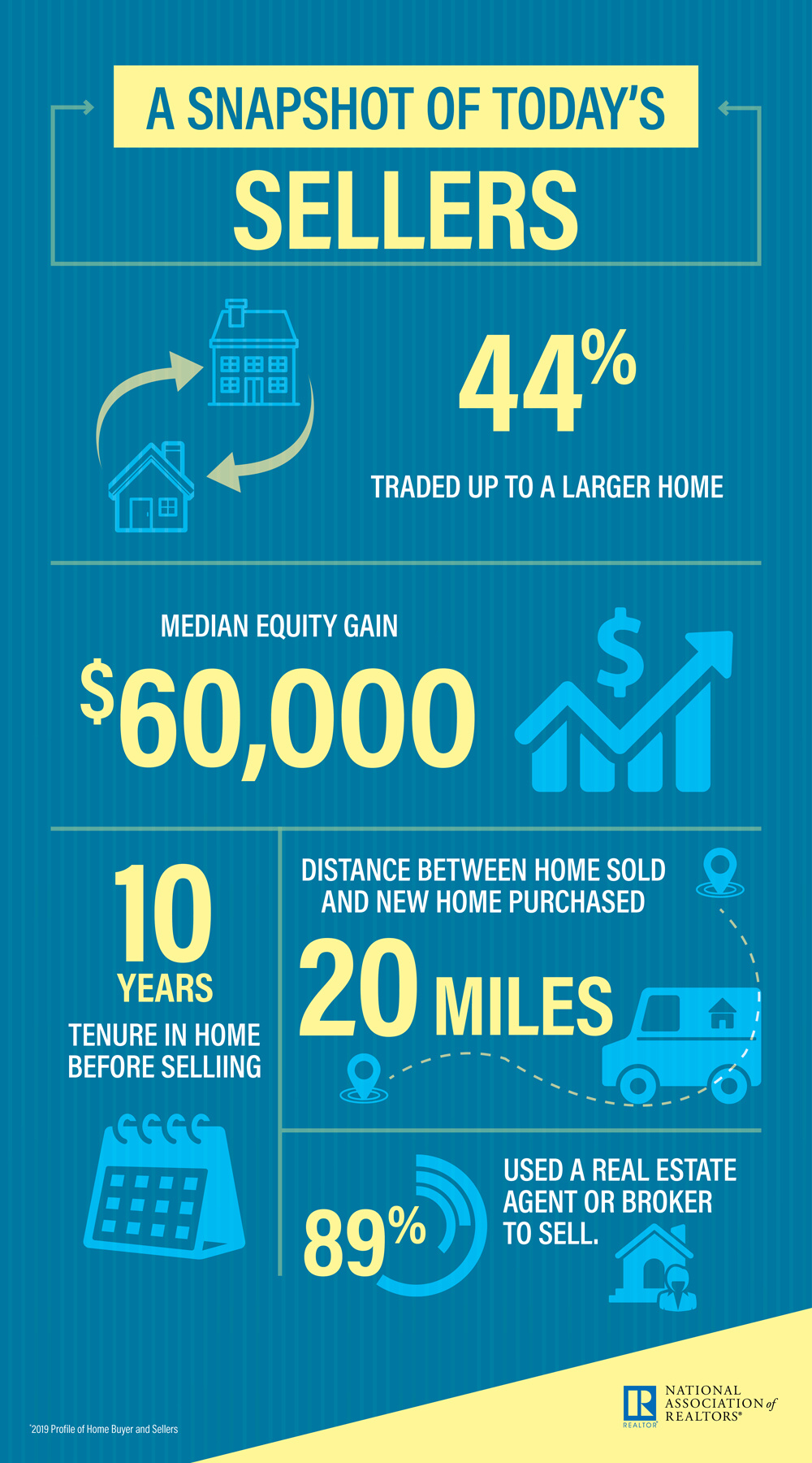 Home Seller infographic. Visit source link at the end of this article for more information.