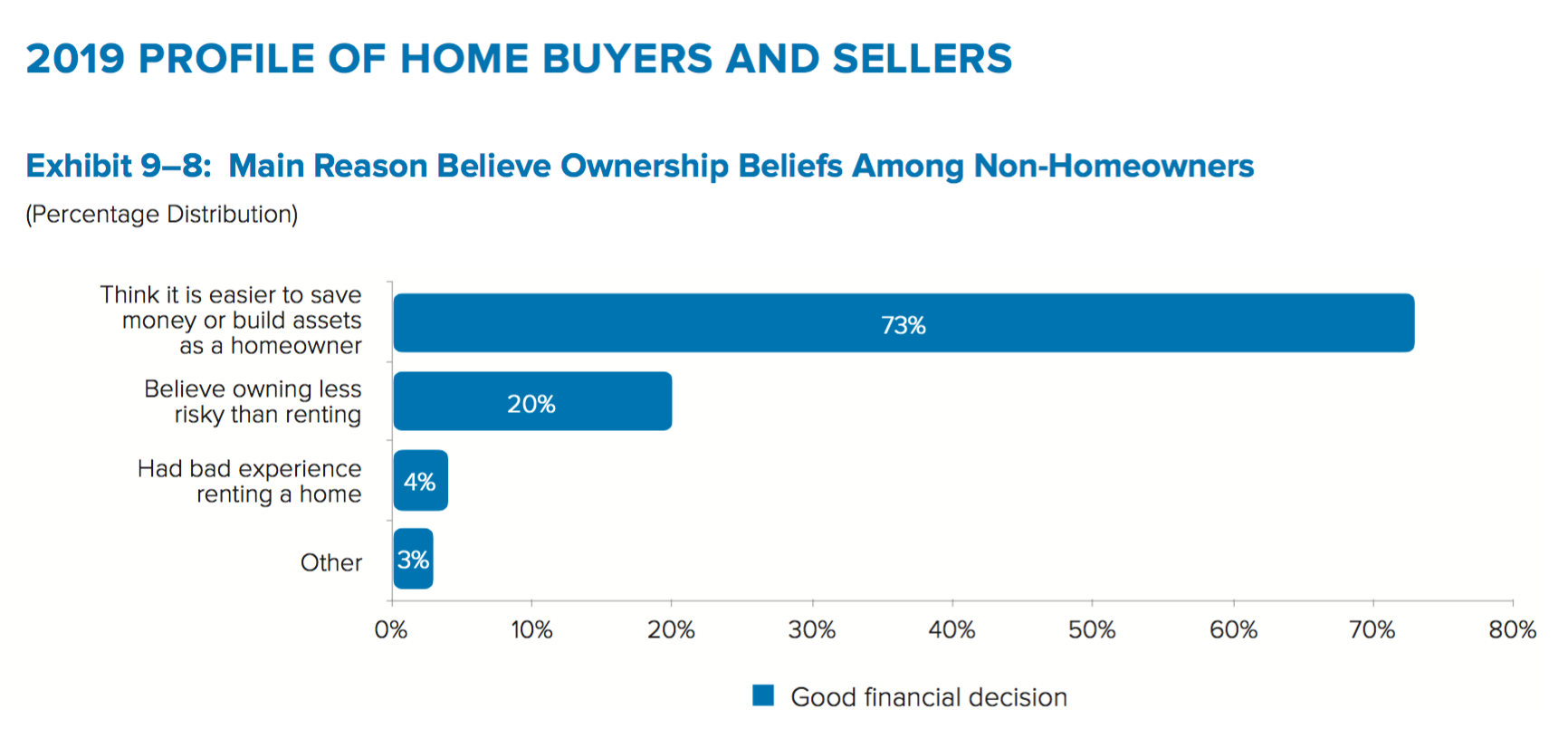 Ownership beliefs. Content reflects article text.