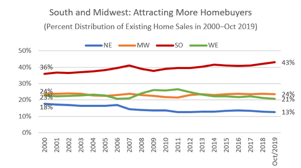 Homebuyer trends. View source link for more information.
