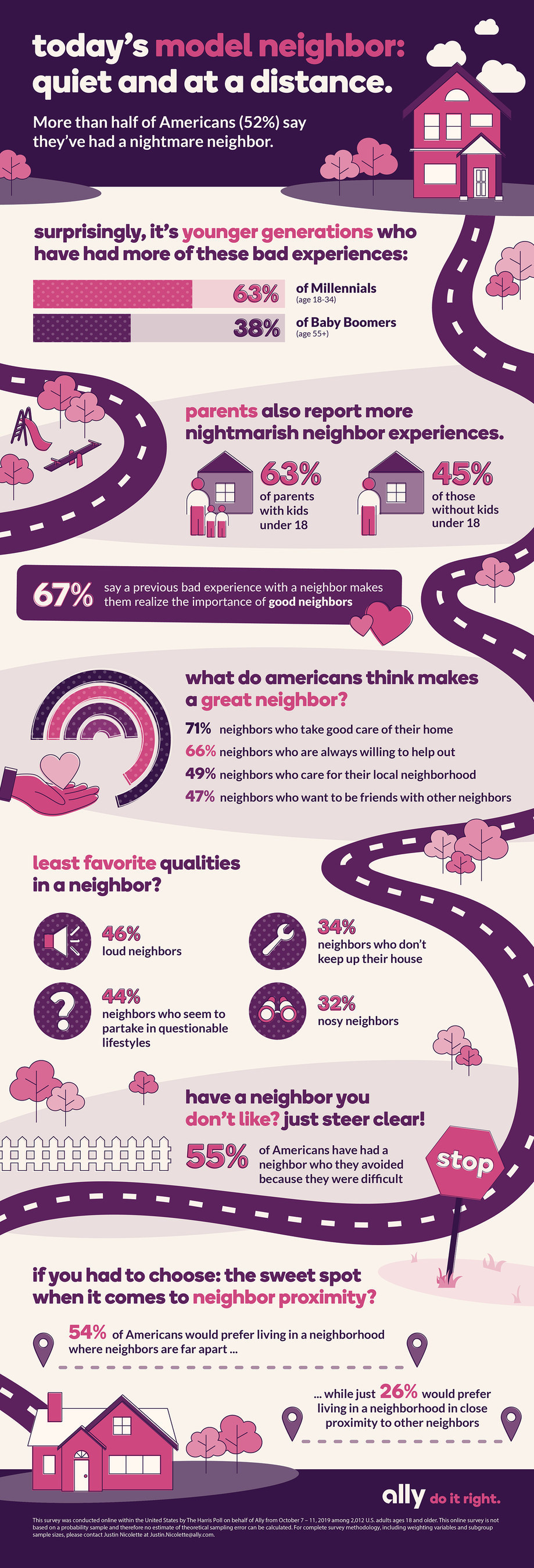 bad neighbors infographic. Visit source link at the end of this article for more information.