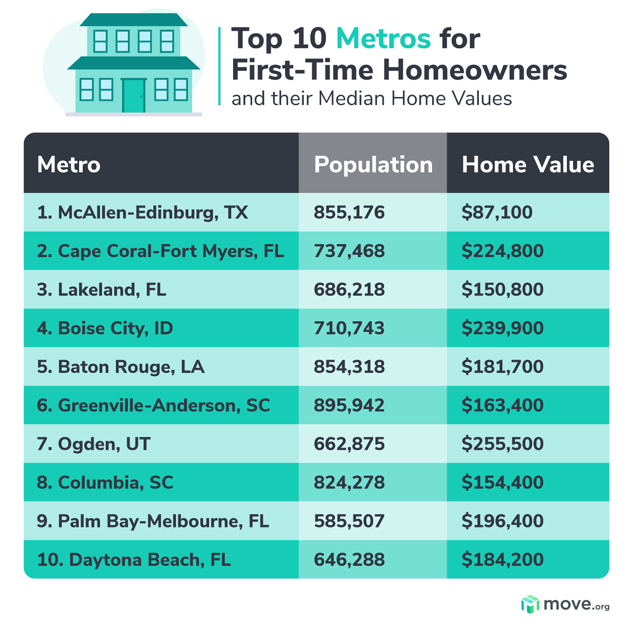 Most affordable metros for first-time buyers