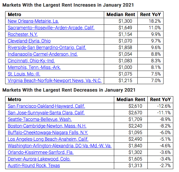 Markets with the largest rent increases in January 2021