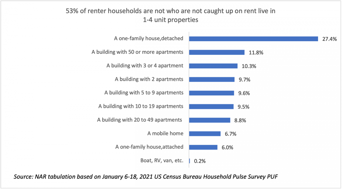 Renter households behind on rent