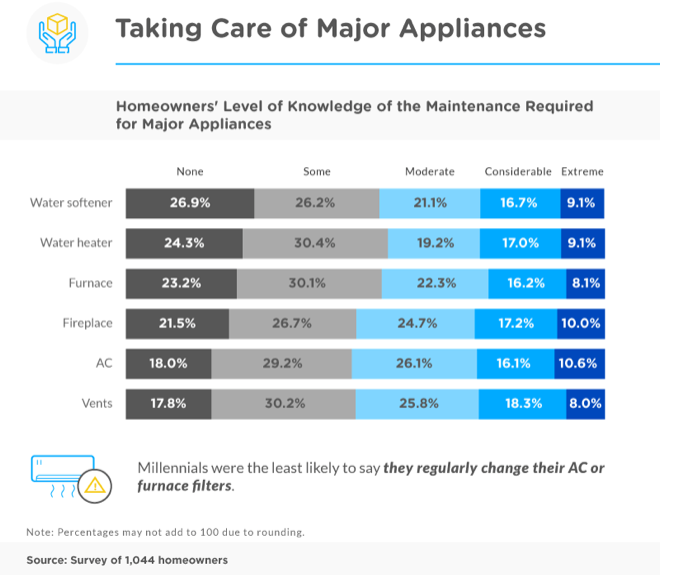 Taking care of major appliances