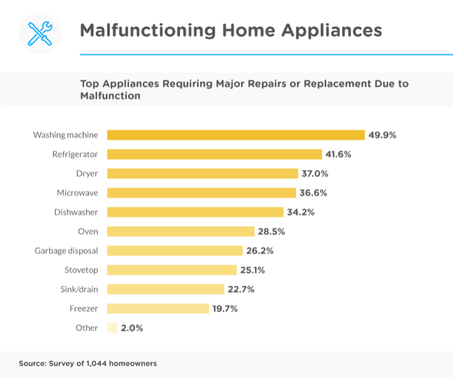 Malfunctioning home appliances