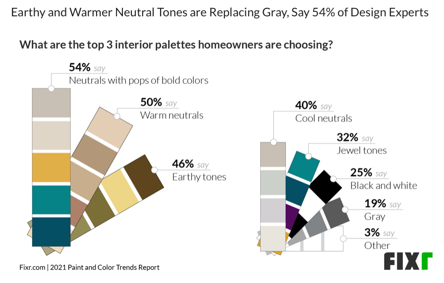 Chart shows preferred interior palettes