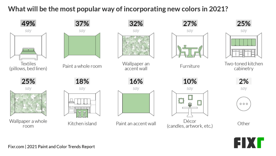 Chart shows ways of incorporating new colors