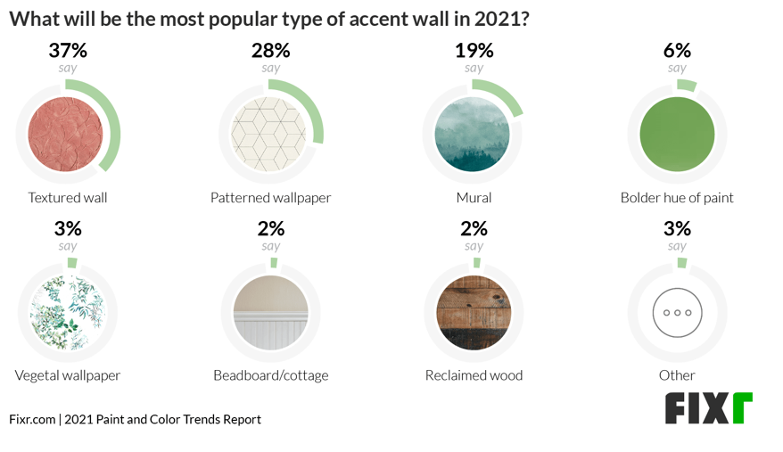 Chart shows preferred accent walls