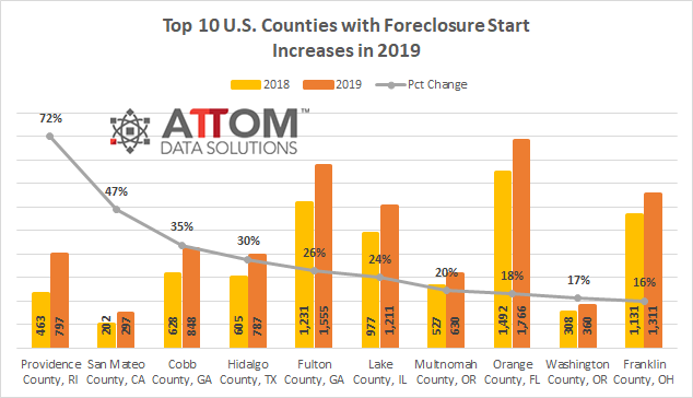 ATTOM foreclosure chart. Visit source link at the end of this article for more information.