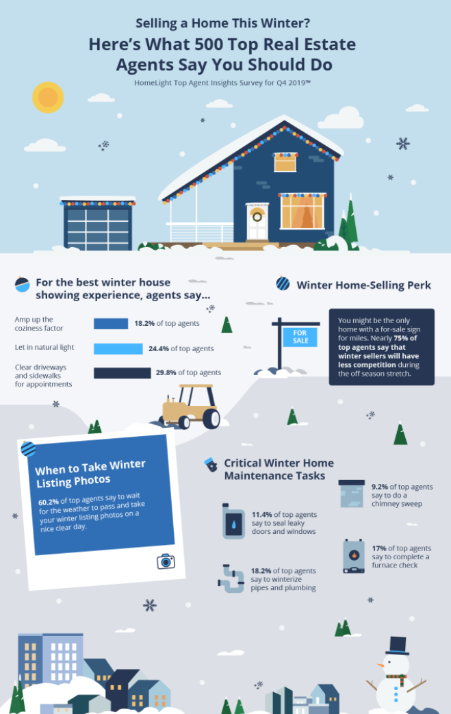 Homelight cozy infographic. Visit source link at the end of this article for more information.