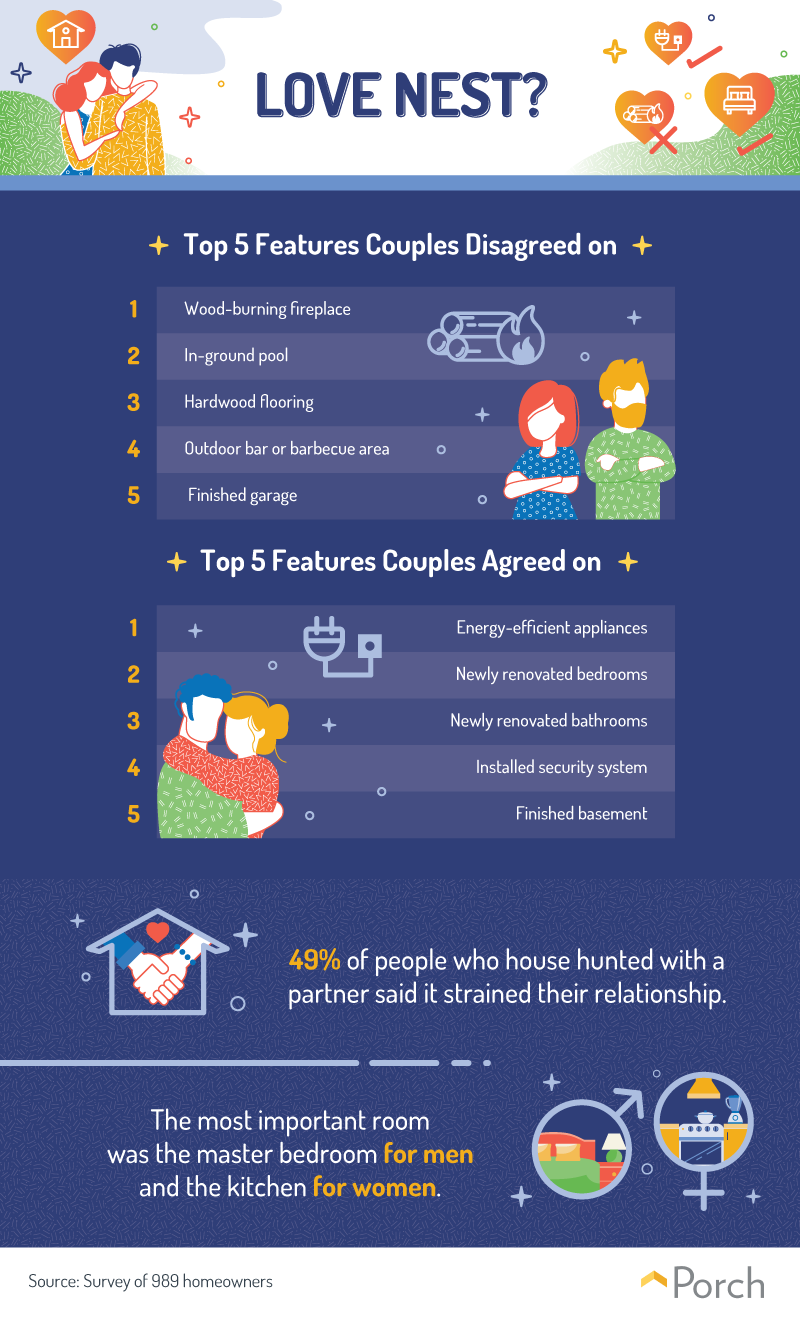 Porch.com features that couples disagree about. Visit source link at the end of this article for more information.