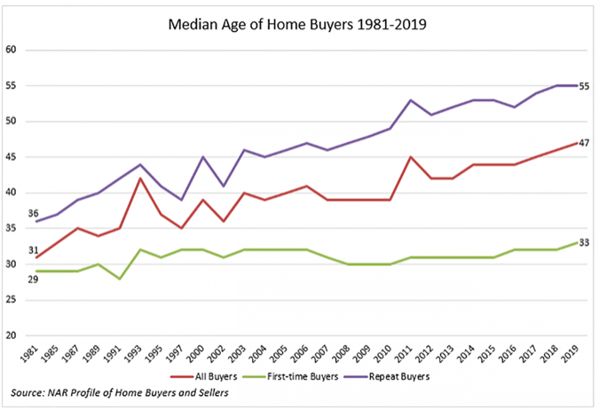 buyer age rising. Visit source link at the end of this article for more information.