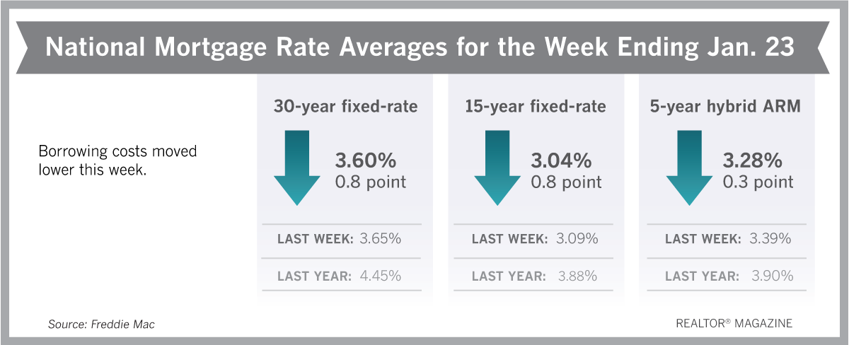 Mortgage rates for 30, 15, ARM. Full information at http://www.freddiemac.com/pmms/