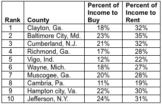 Buy vs rent table. Visit source link at the end of this article for more information.