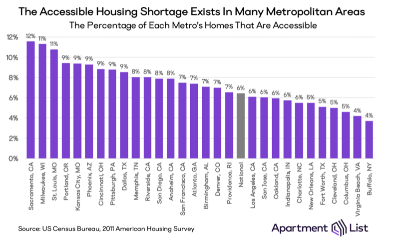 Table showing shortage of accessible housing by city. Visit source link at the end of this article for more information.