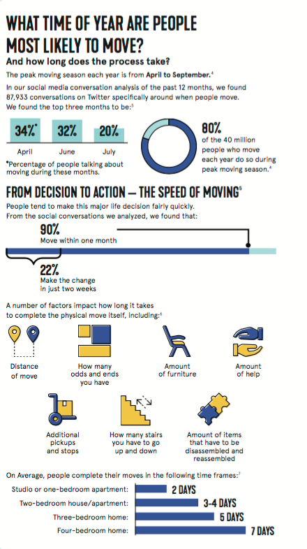 Bellhops moving survey infographic. Visit source link at the end of this article for more information.