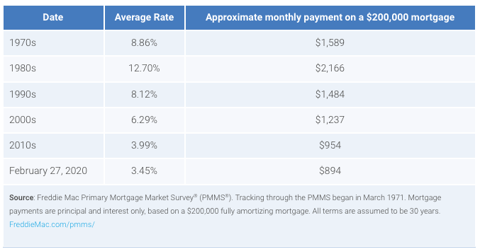 sample table comparing rates over the decades with mortgage payments. Visit source link at the end of this article for more info