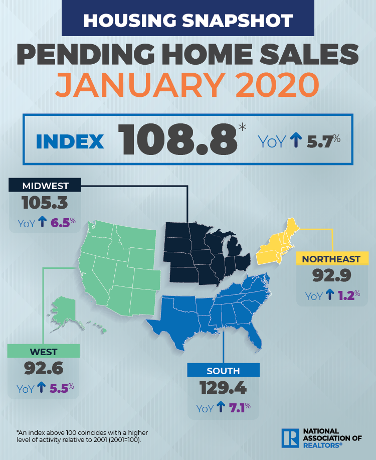 NAR Pending home sales Jan 2020. Visit source link at the end of this article for more information.