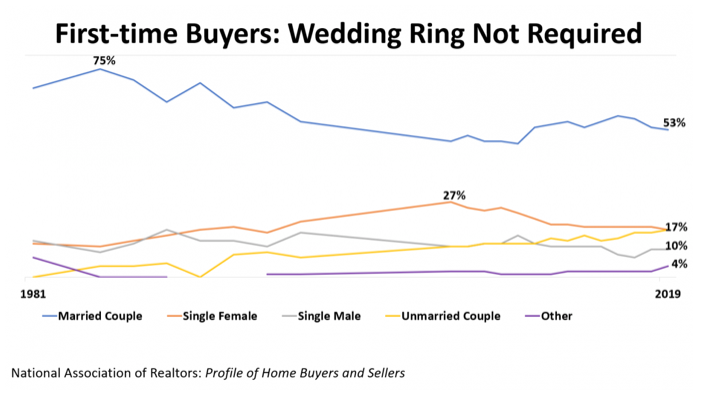 first time buyer chart. Visit source link at the end of this article for more information.
