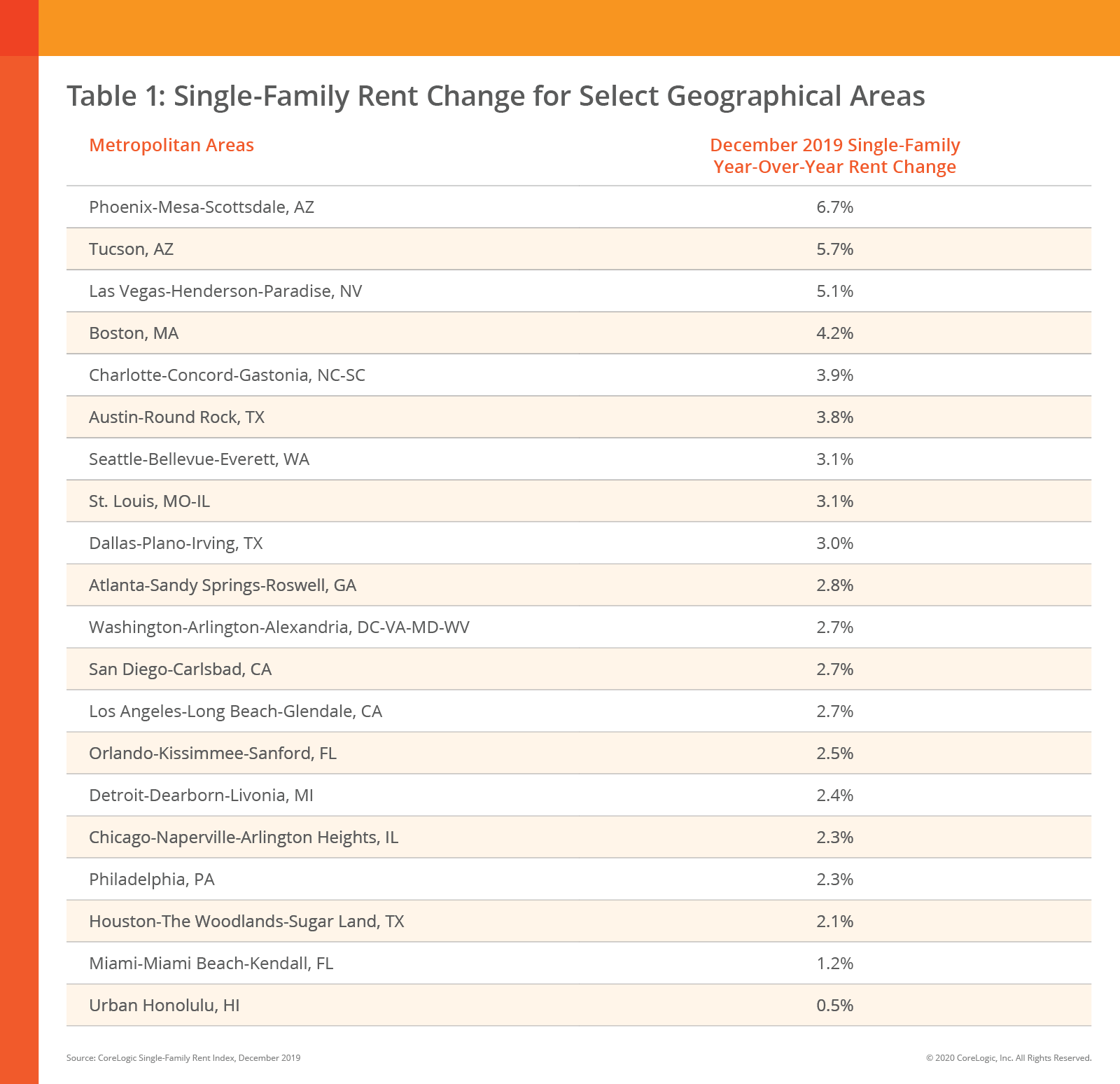 single family home rents table. Visit source link at the end of this article for more information.