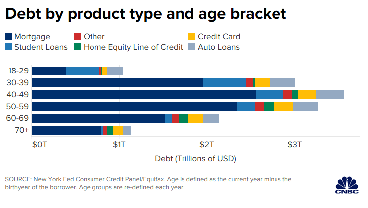 debt by product and age chart. Visit source link at the end of this article for more information.
