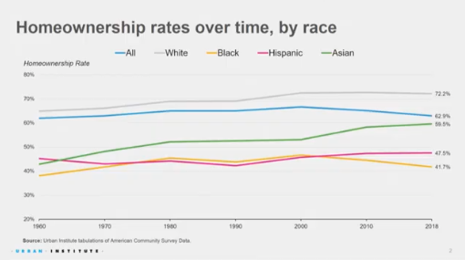homeownership by race table. Visit source link at the end of this article for more information.
