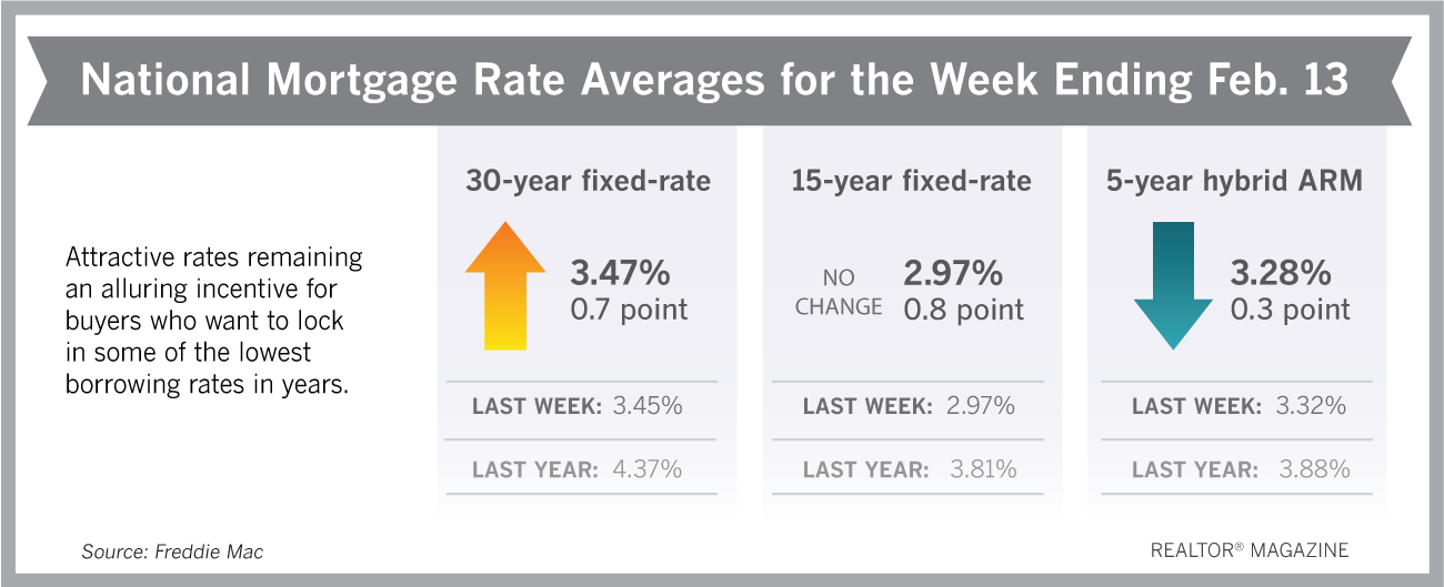 National Mortgage Rate Averages for the Week Ending Feb. 13