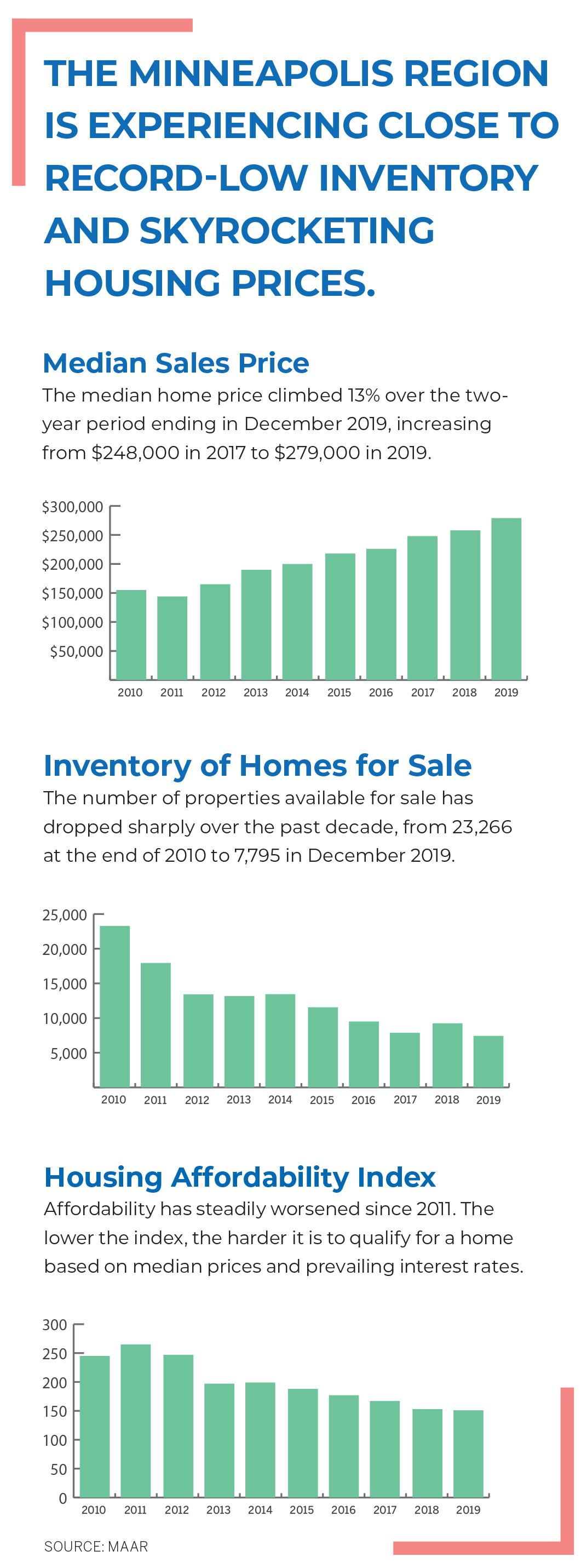 Sales, inventory, affordability charts from MAAR data. Click on image to access detailed info.