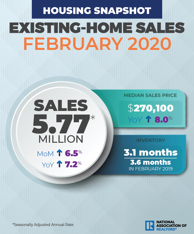 NAR existing home sales February 2020. Visit source link at the end of this article for more information.