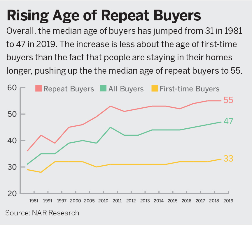 Rising age of repeat buyers chart.