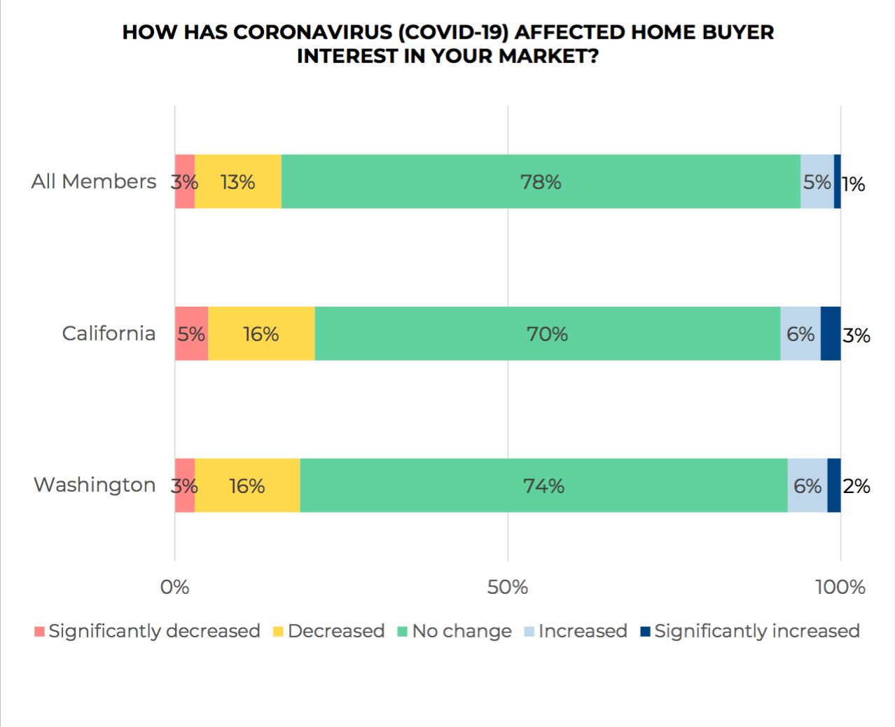 coronavirus buyers concerns chart. Visit source link at the end of this article for more information.