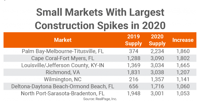 Small markets with largest construction spikes table. Visit source link at the end of this article for more information.