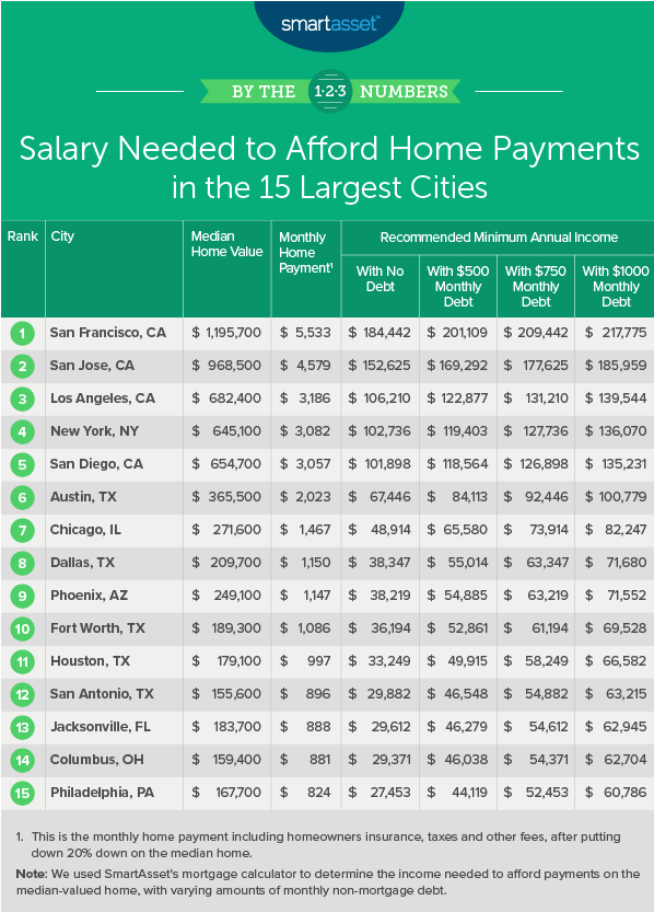 Salaries for large metros table. Visit source link at the end of this article for more information.