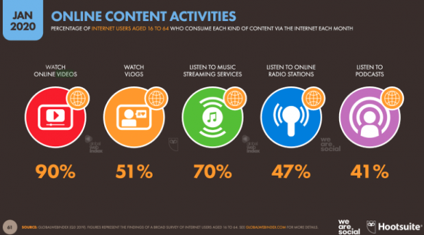 online content chart. Visit source link at the end of this article for more information.