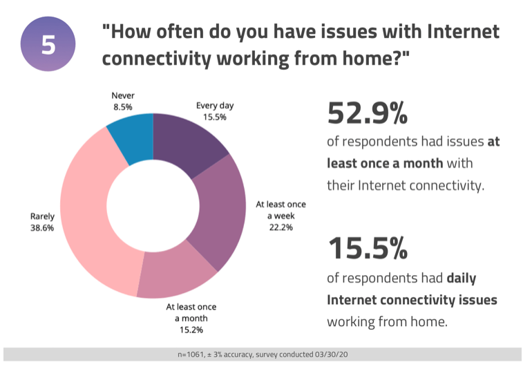 chart showing people with internet connectivity issues. Visit source link at the end of this article for more information.